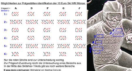 10 Euro Münze FIS Ski WM Codierung Prägeanstalt Code