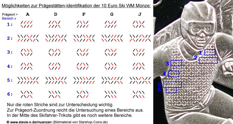 10 Euro Münze Fis Alpine Ski Wm 2011 Code Entschlüsselt Münzangebote
